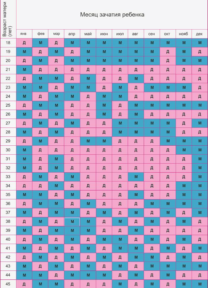 Календарь определения пола